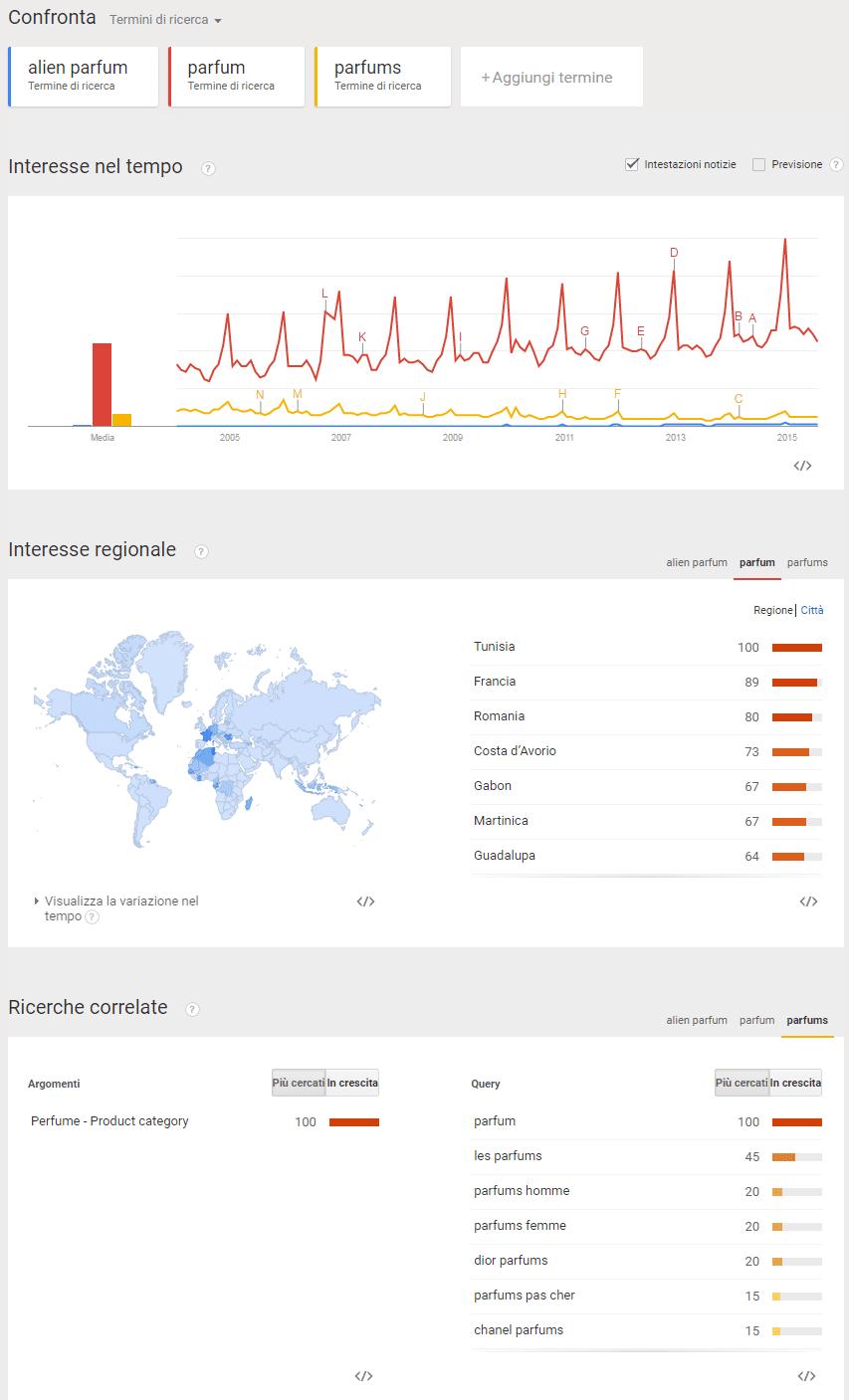 Google Trend - Interesse per Ricerca Google alien parfum, parfum, parfums -