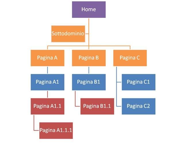 posizionamento siti web - posizionamento motori di ricerca