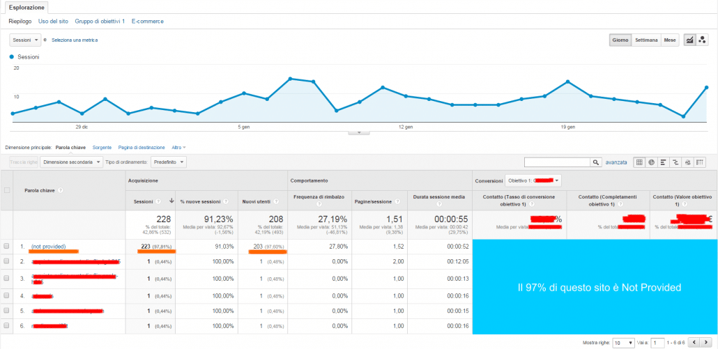 google analytics 100% not provided