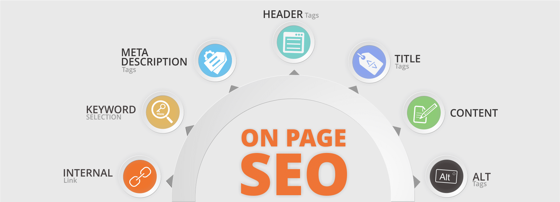 on-page seo - white hat seo services