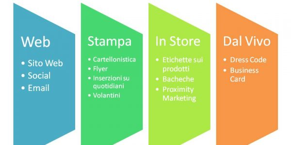 Inbound marketing Significato (1)