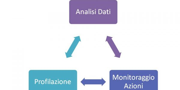 Inbound marketing Significato (3)