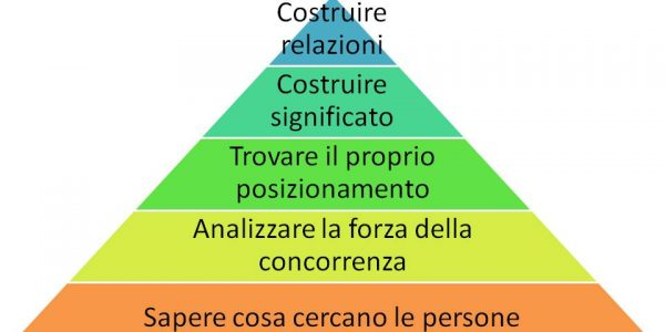 Inbound marketing Significato (6)