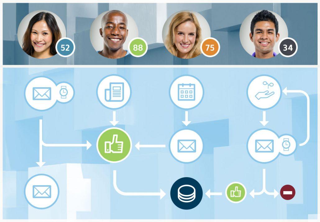 59d4b78493492c Lead generation: Tailor email programs – Programma di posta su misura