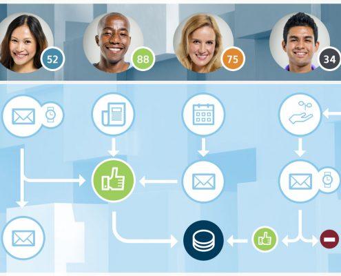 Lead generation Tailor email programs - programma di posta su misura