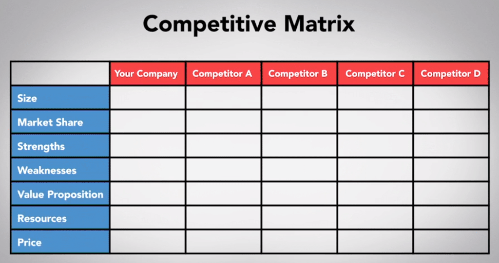 competitive matrix - matrice competitiva - Come scrivere un piano di marketing